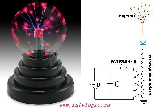 22 окт 2013 ... катушка тесла схема. ... (порядка нескольких миллионов вольт) - Катушка Теслы на лампе ГУ-81М. схема...
